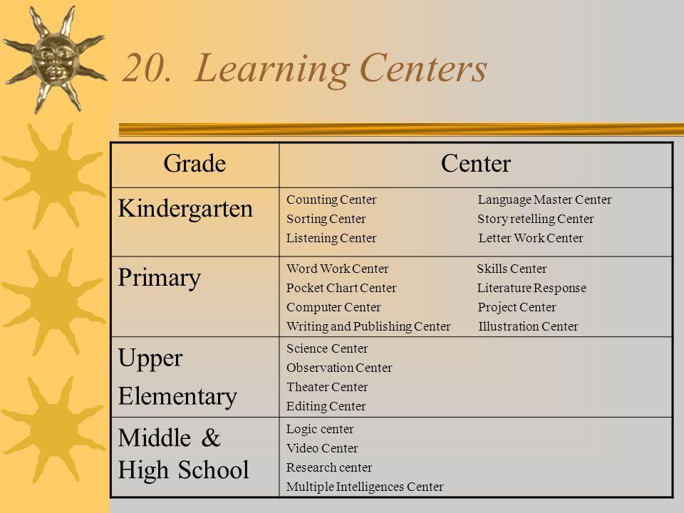 20. Learning Centers GradeCenter Kindergarten Counting Center Language Master Center Sorting Center Story retelling Center Listening Center Letter Wor