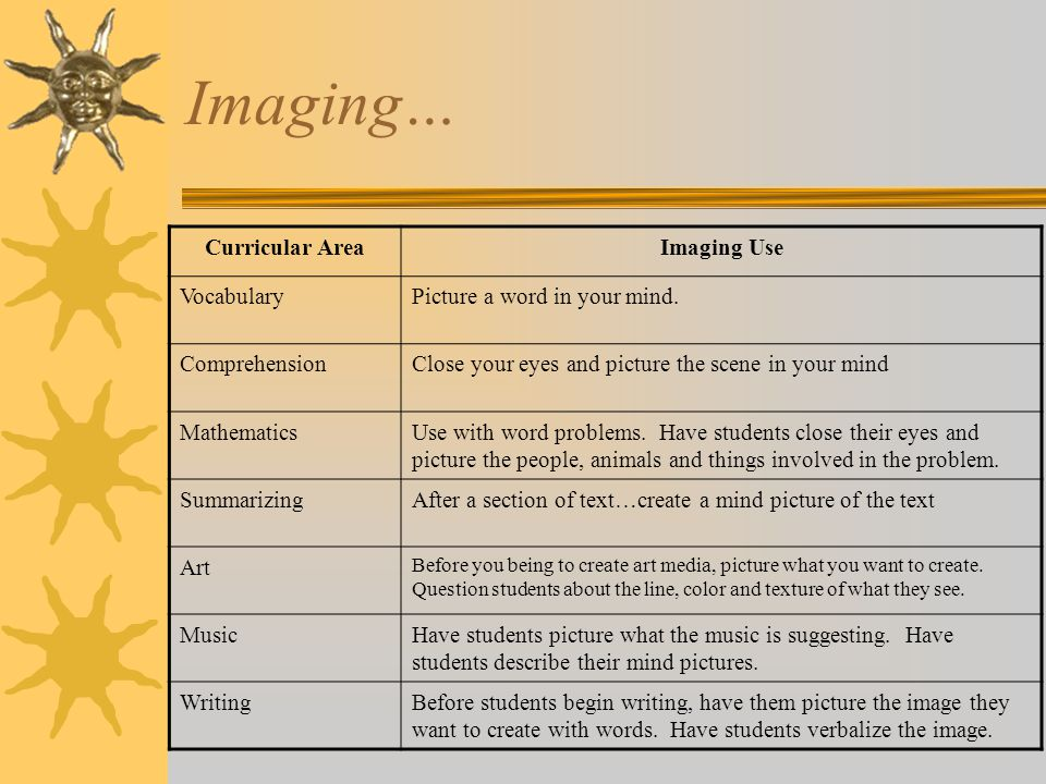 Imaging… Curricular AreaImaging Use VocabularyPicture a word in your mind. ComprehensionClose your eyes and picture the scene in your mind Mathematics