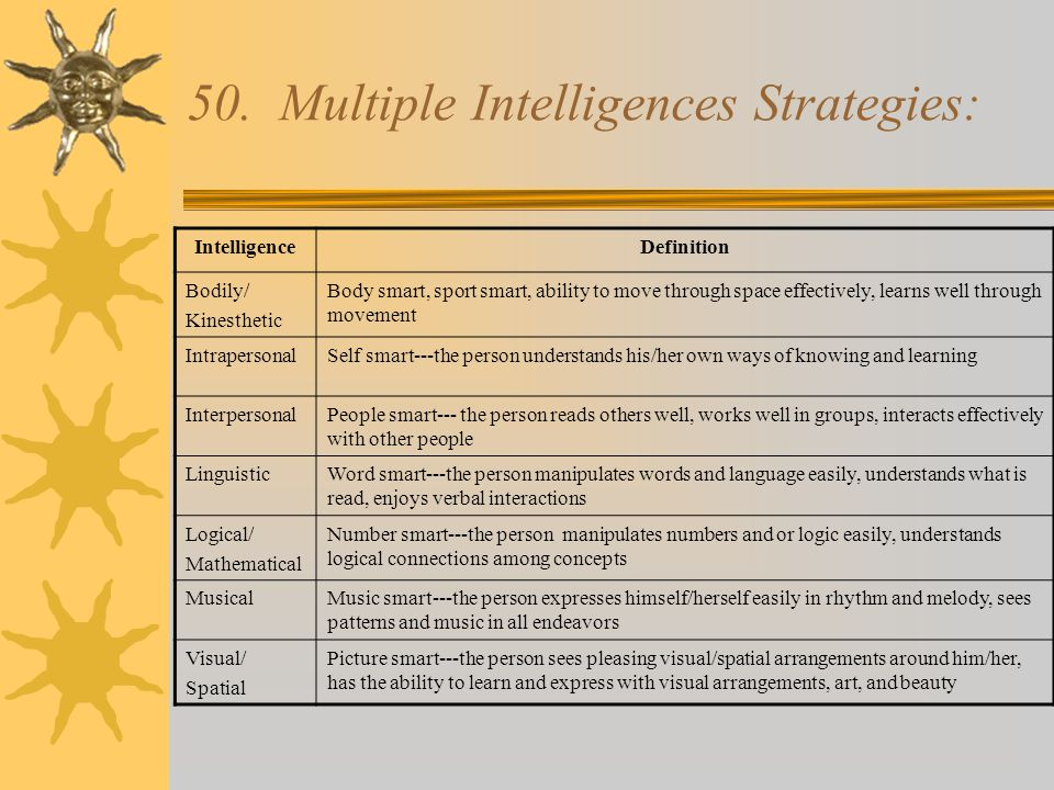 50. Multiple Intelligences Strategies: IntelligenceDefinition Bodily/ Kinesthetic Body smart, sport smart, ability to move through space effectively,