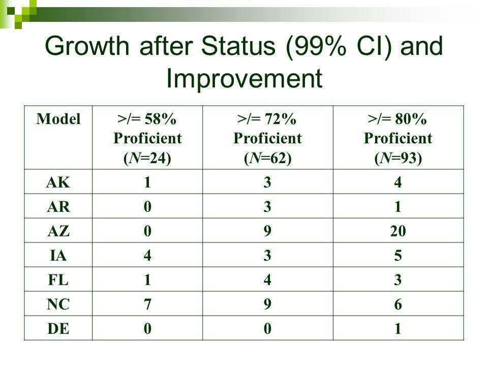 Model>/= 58% Proficient (N=24) >/= 72% Proficient (N=62) >/= 80% Proficient (N=93) AK134 AR031 AZ0920 IA435 FL143 NC796 DE001 Growth after Status (99% CI) and Improvement