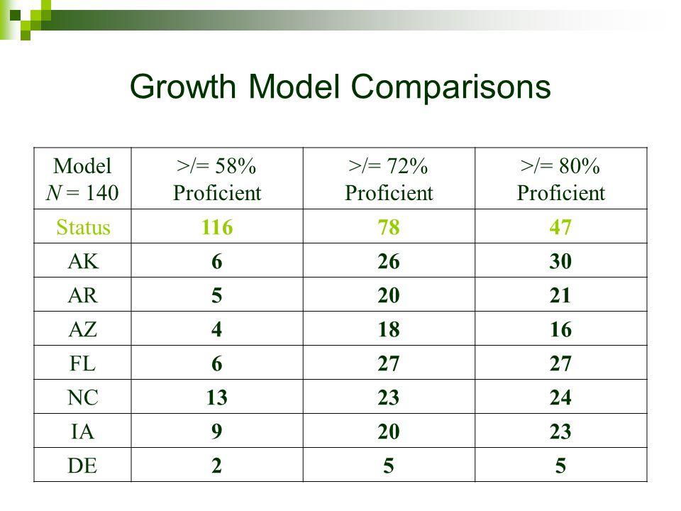 Growth Model Comparisons Model N = 140 >/= 58% Proficient >/= 72% Proficient >/= 80% Proficient Status1167847 AK62630 AR52021 AZ41816 FL627 NC132324 IA92023 DE255