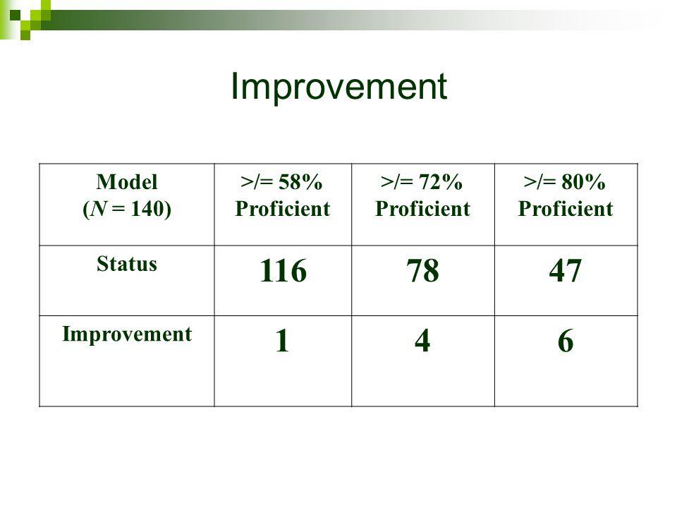 Improvement Model (N = 140) >/= 58% Proficient >/= 72% Proficient >/= 80% Proficient Status 1167847 Improvement 146