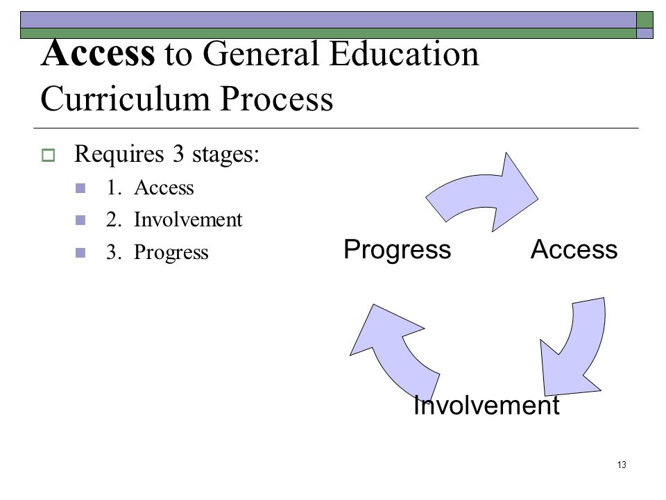 13 Access to General Education Curriculum Process  Requires 3 stages: 1.