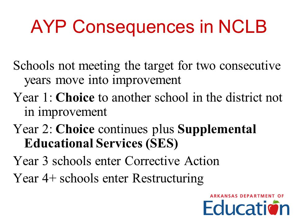 AYP Consequences in NCLB Schools not meeting the target for two consecutive years move into improvement Year 1: Choice to another school in the district not in improvement Year 2: Choice continues plus Supplemental Educational Services (SES) Year 3 schools enter Corrective Action Year 4+ schools enter Restructuring