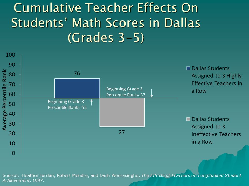 Cumulative Teacher Effects On Students' Math Scores in Dallas (Grades 3-5) Source: Heather Jordan, Robert Mendro, and Dash Weerasinghe, The Effects of Teachers on Longitudinal Student Achievement, 1997.