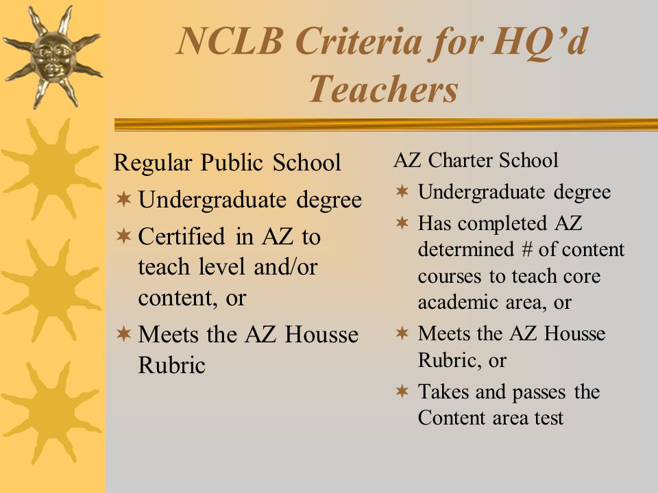 NCLB Criteria for HQ'd Teachers Regular Public School  Undergraduate degree  Certified in AZ to teach level and/or content, or  Meets the AZ Housse Rubric AZ Charter School  Undergraduate degree  Has completed AZ determined # of content courses to teach core academic area, or  Meets the AZ Housse Rubric, or  Takes and passes the Content area test