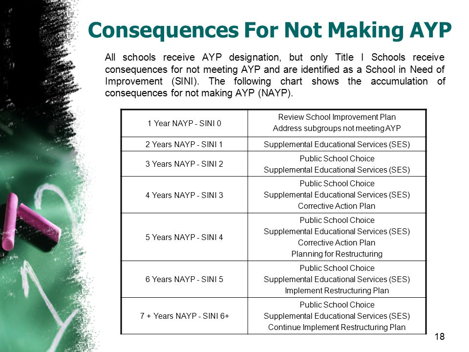 18 Consequences For Not Making AYP All schools receive AYP designation, but only Title I Schools receive consequences for not meeting AYP and are iden