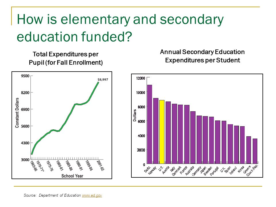 How is elementary and secondary education funded.