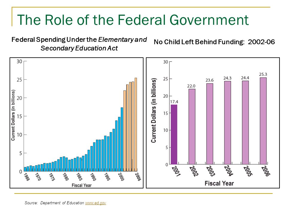 The Role of the Federal Government Federal Spending Under the Elementary and Secondary Education Act No Child Left Behind Funding: 2002-06 Source: Department of Education www.ed.govwww.ed.gov