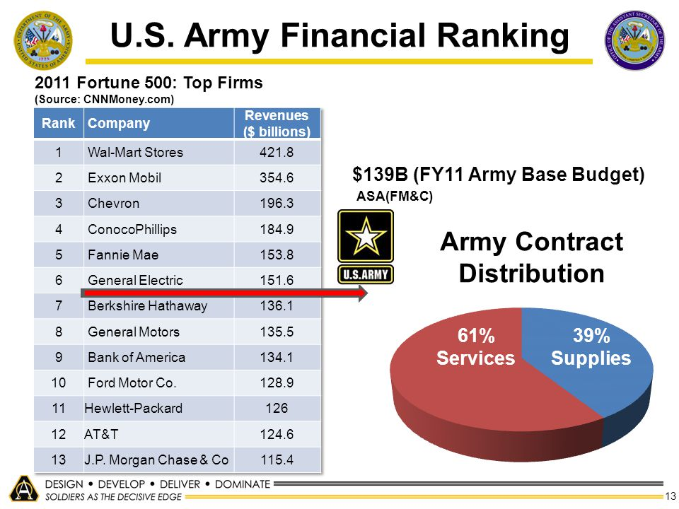 13 2011 Fortune 500: Top Firms (Source: CNNMoney.com) U.S. Army Financial Ranking 61% Services 39% Supplies Army Contract Distribution $139B (FY11 Arm