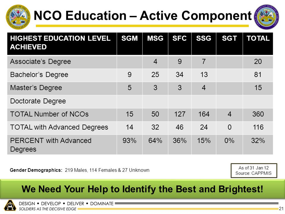 21 NCO Education – Active Component As of 31 Jan 12 Source: CAPPMIS HIGHEST EDUCATION LEVEL ACHIEVED SGMMSGSFCSSGSGTTOTAL Associate's Degree49720 Bach