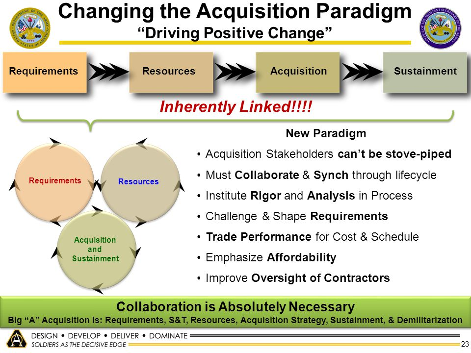 23 Inherently Linked!!!! RequirementsResourcesAcquisitionSustainment Requirements Resources Acquisition and Sustainment Changing the Acquisition Parad