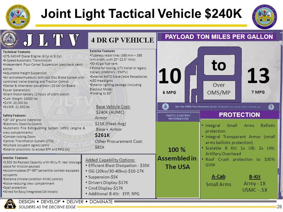 28 Added Capability Options: Efficient Blast Dissipation - $35K ISG (20kw/30-40kw)-$10-17K Suspension-$5K Drivers Display-$17K Cmd Display-$17K Additi