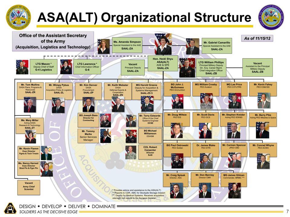 7 ASA(ALT) Organizational Structure