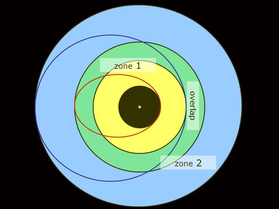 zone 2 zone 1 overlap