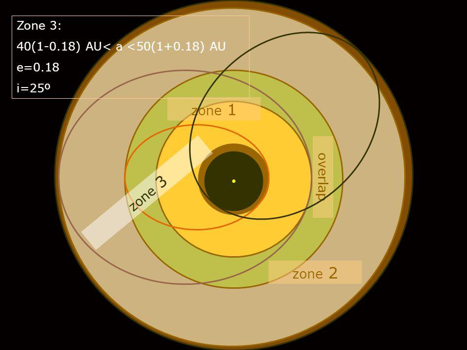 zone 2 zone 1 overlap zone 3 Zone 3: 40(1-0.18) AU< a <50(1+0.18) AU e=0.18 i=25º