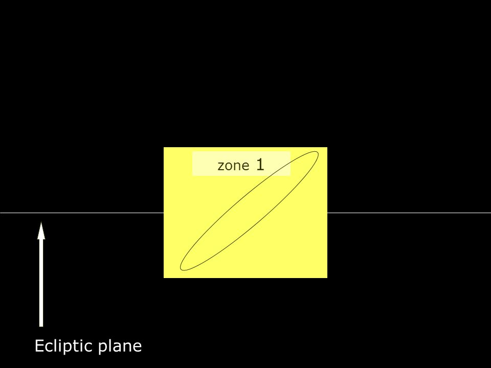 zone 1 Ecliptic plane