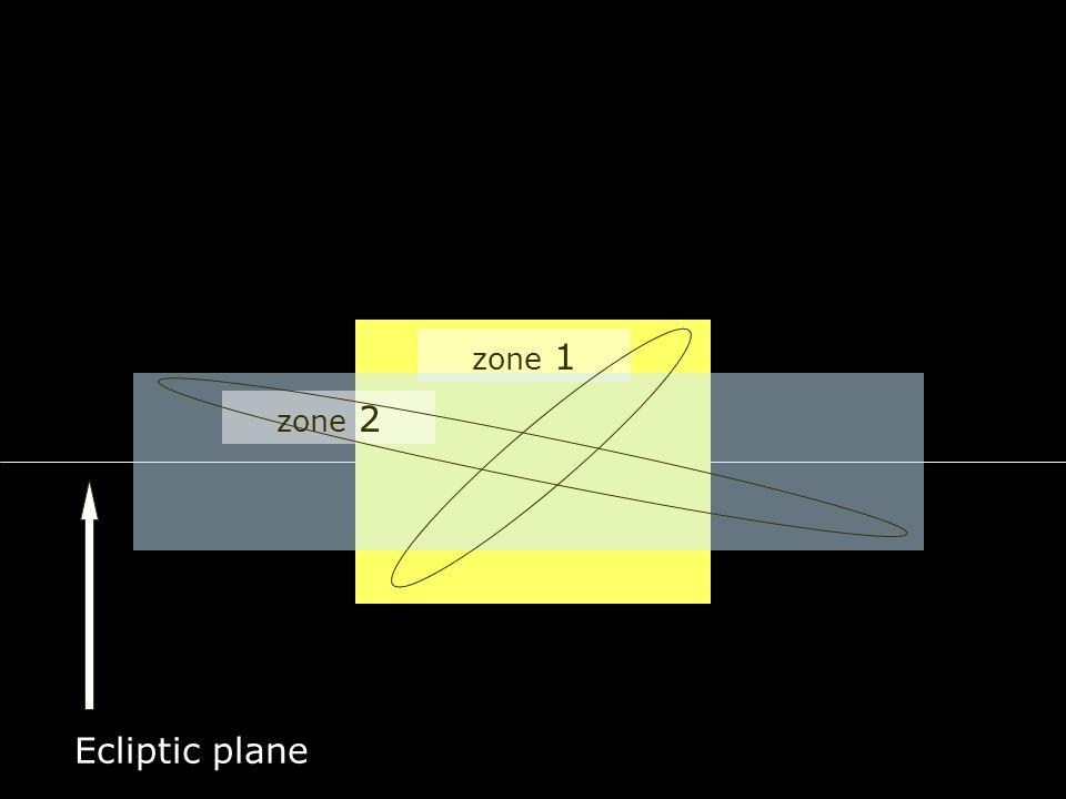 zone 1 zone 2 Ecliptic plane