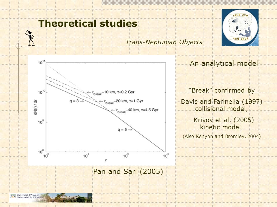 Theoretical studies Pan and Sari (2005) Trans-Neptunian Objects Break confirmed by Davis and Farinella (1997) collisional model, Krivov et al.