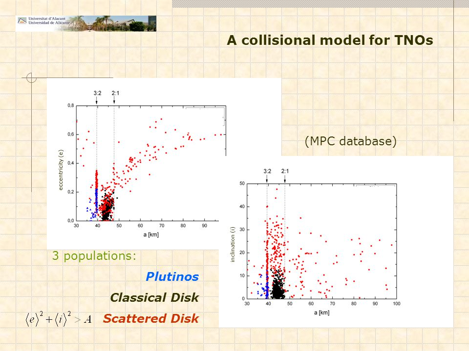 eccentricity (e) inclination (i) 3 populations: Plutinos Classical Disk Scattered Disk (MPC database) A collisional model for TNOs