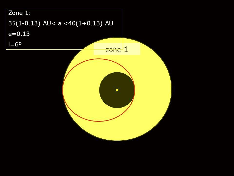 zone 1 Zone 1: 35(1-0.13) AU< a <40(1+0.13) AU e=0.13 i=6º