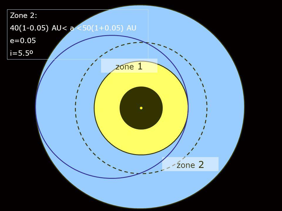 zone 2 zone 1 Zone 2: 40(1-0.05) AU< a <50(1+0.05) AU e=0.05 i=5.5º