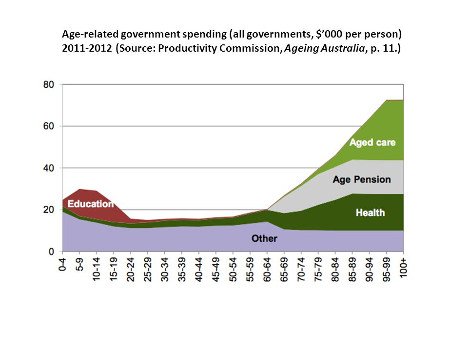 Age-related government spending (all governments, $'000 per person) 2011-2012 (Source: Productivity Commission, Ageing Australia, p.