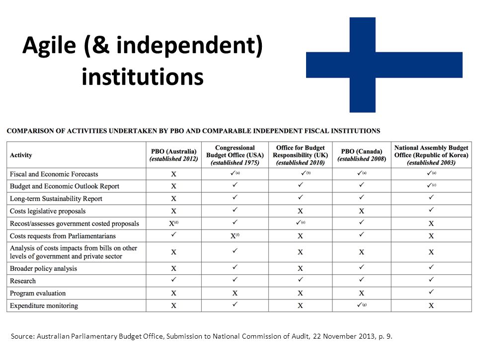 Agile (& independent) institutions Source: Australian Parliamentary Budget Office, Submission to National Commission of Audit, 22 November 2013, p. 9.