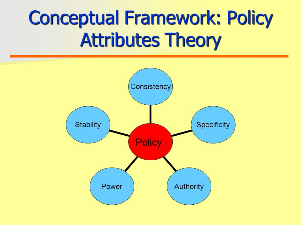 Conceptual Framework: Policy Attributes Theory Policy ConsistencySpecificityAuthorityPowerStability