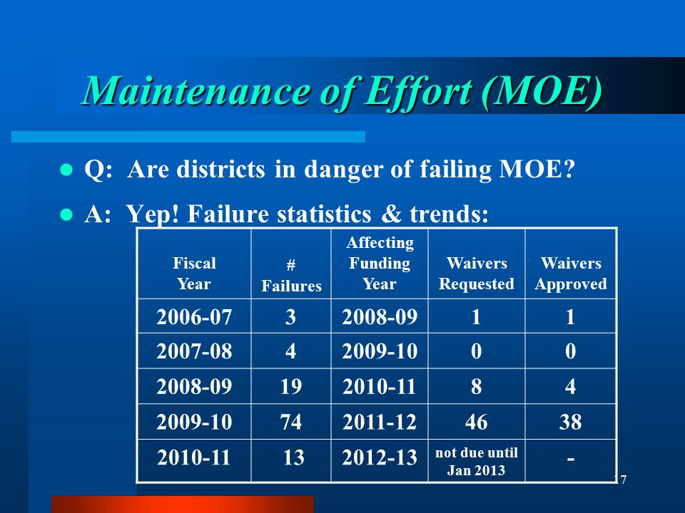 17 Maintenance of Effort (MOE) Q: Are districts in danger of failing MOE? A: Yep! Failure statistics & trends: Fiscal Year # Failures Affecting Fundin