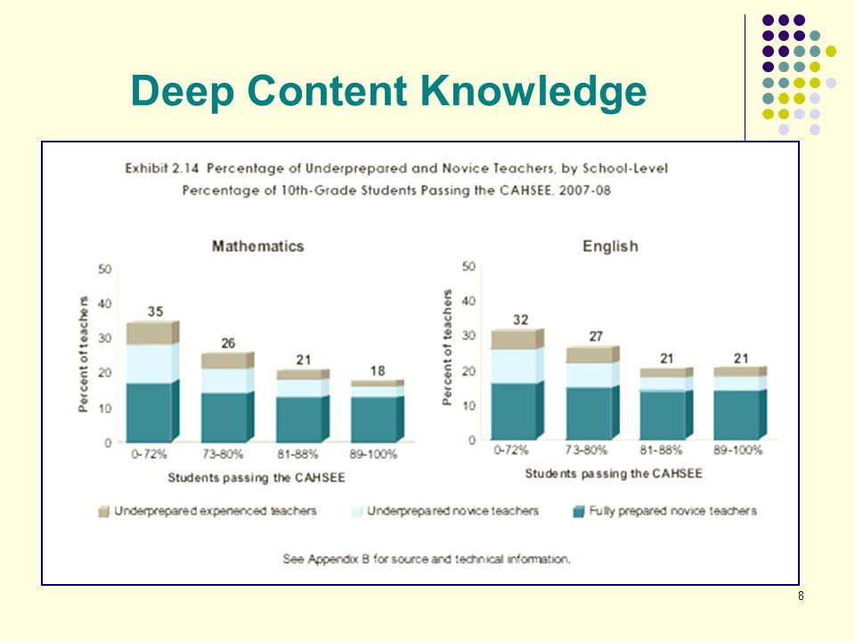 39 CSTP Standard 3: Understanding and Organizing Subject Matter for Student Learning VPSS Curriculum Exemplifies: 3.1 demonstrates knowledge of subject matter and student development.