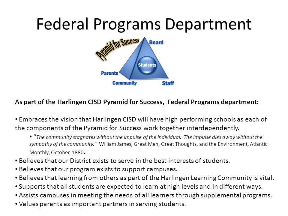 What is the history of federal funding for education.