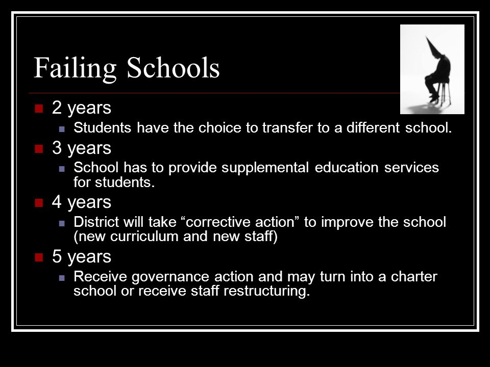 Failing Schools 2 years Students have the choice to transfer to a different school. 3 years School has to provide supplemental education services for