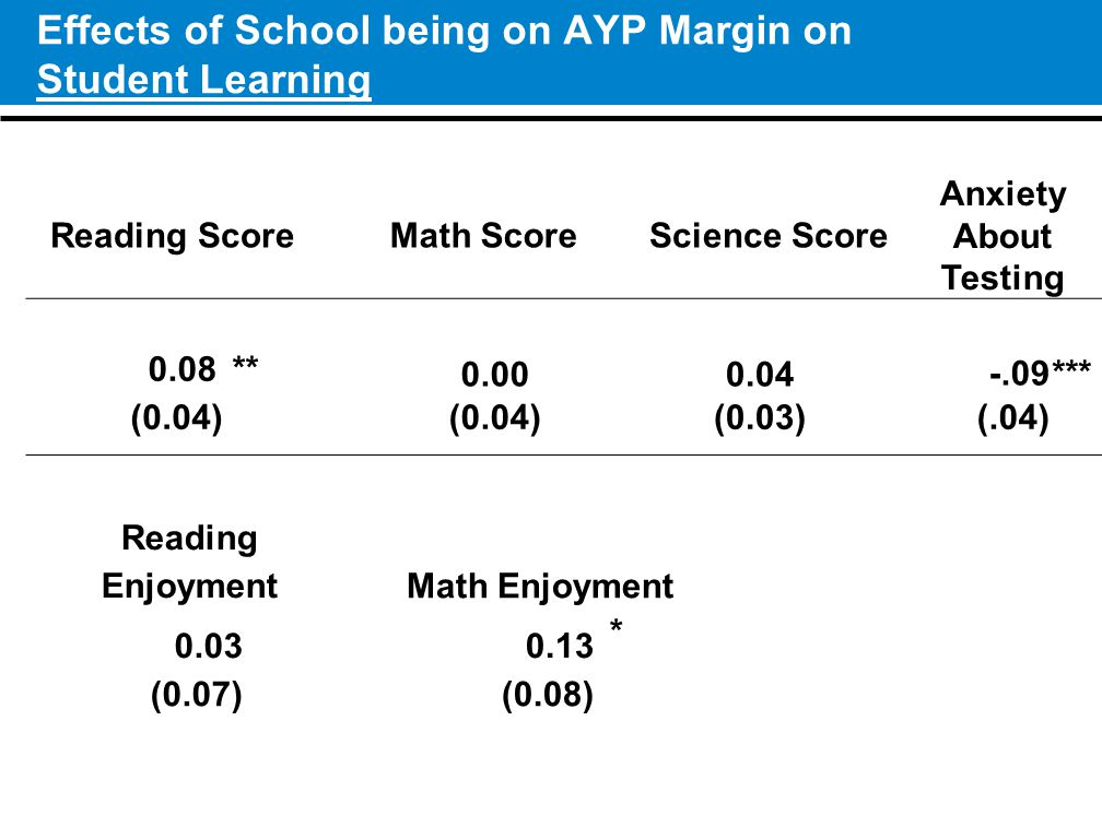 Effects of School being on AYP Margin on Student Learning 12 Reading ScoreMath ScoreScience Score Anxiety About Testing 0.08** 0.000.04-.09*** (0.04) (0.03) (.04) Reading EnjoymentMath Enjoyment 0.030.13 * (0.07)(0.08)