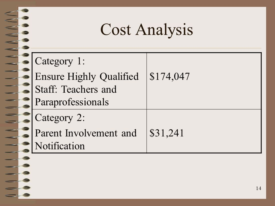 14 Cost Analysis Category 1: Ensure Highly Qualified Staff: Teachers and Paraprofessionals $174,047 Category 2: Parent Involvement and Notification $31,241