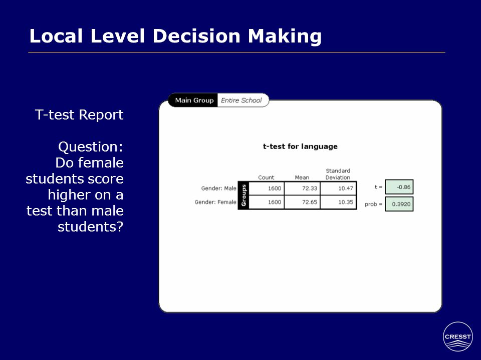 Local Level Decision Making T-test Report Question: Do female students score higher on a test than male students?