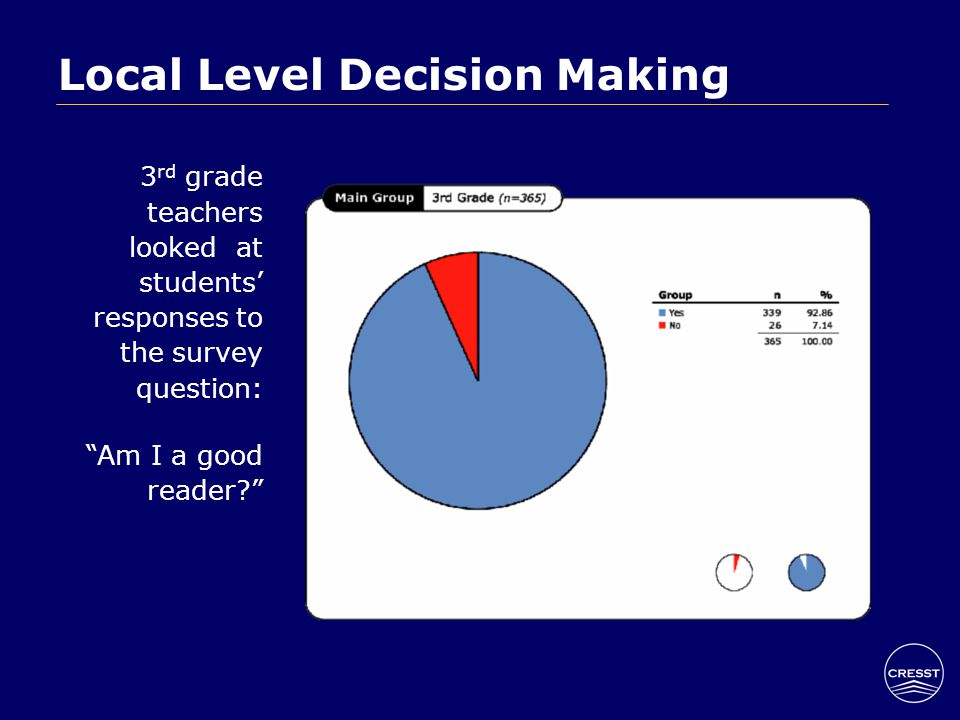 Local Level Decision Making 3 rd grade teachers looked at students' responses to the survey question: Am I a good reader