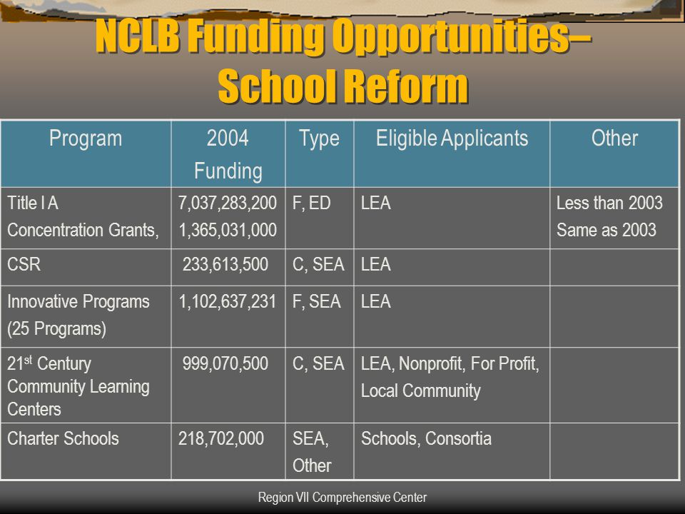 Region VII Comprehensive Center Local-Flex Eligibility  Submit a proposed Local-Flex agreement (developed in consultation with parents and other educators) that includes a five-year plan describing how the LEA would consolidate and use funds from programs included in the agreement to Meet the State's definition of adequate yearly progress Advance the educational priorities of the LEA, Meet the general purposes of the included programs: –to improve student achievement, and –to narrow achievement gaps