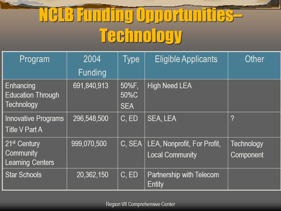 Region VII Comprehensive Center NCLB Funding Opportunities– Technology Program2004 Funding TypeEligible ApplicantsOther Enhancing Education Through Te