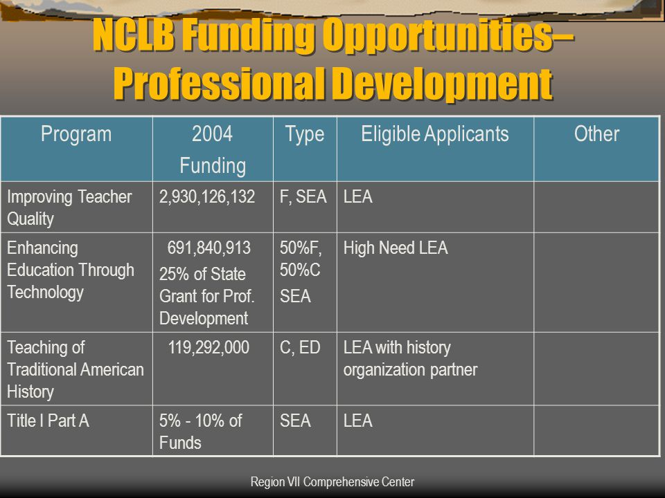Region VII Comprehensive Center LEA Transferability  NCLB authorizes LEAS to transfer up to 50% of the following formula grant funds to any of these programs Training and Recruitment, Section 2121 Technology, Section 2412 (a)(2)(A) Safe and Drug-Free Schools and Communities, Section 4112(b)(1) Innovative Programs, Section 5112(a) Title I (Funds may only be transferred into Title I-none can be transferred out)