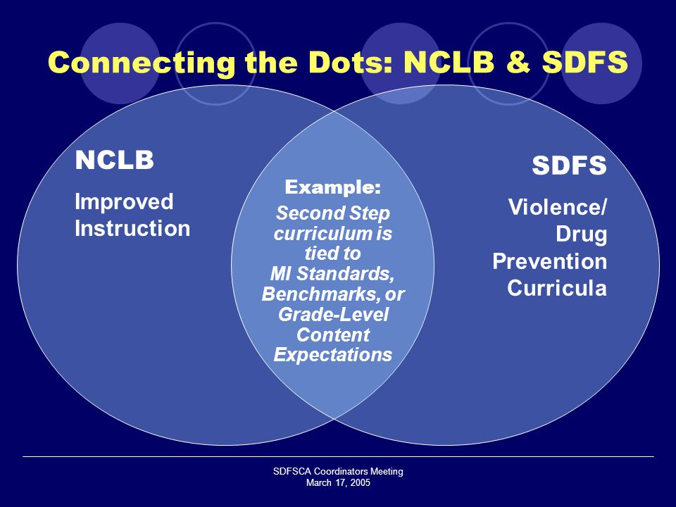 SDFSCA Coordinators Meeting March 17, 2005 NCLB Improved Instruction SDFS Violence/ Drug Prevention Curricula Example: Second Step curriculum is tied to MI Standards, Benchmarks, or Grade-Level Content Expectations Connecting the Dots: NCLB & SDFS