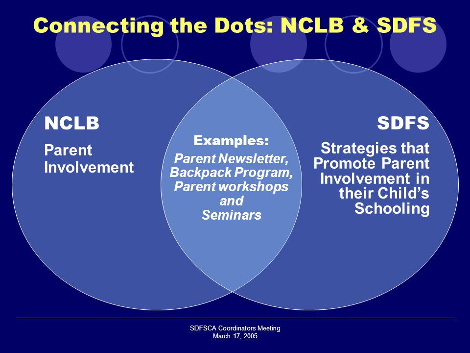 SDFSCA Coordinators Meeting March 17, 2005 NCLB Parent Involvement SDFS Strategies that Promote Parent Involvement in their Child's Schooling Examples: Parent Newsletter, Backpack Program, Parent workshops and Seminars Connecting the Dots: NCLB & SDFS