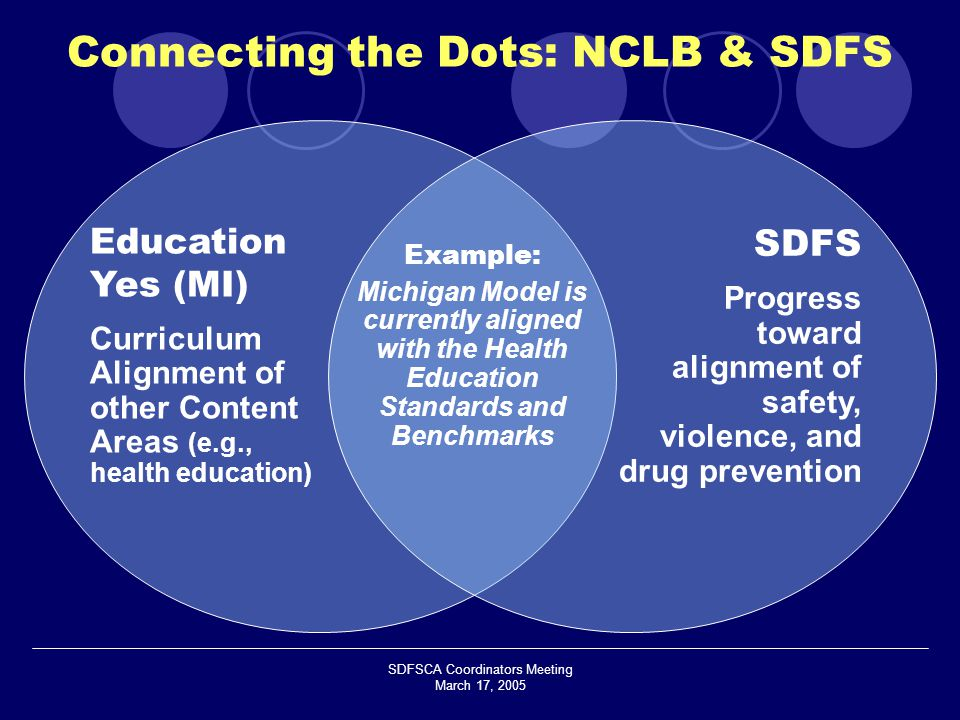 SDFSCA Coordinators Meeting March 17, 2005 Education Yes (MI) Curriculum Alignment of other Content Areas (e.g., health education) SDFS Progress toward alignment of safety, violence, and drug prevention Example: Michigan Model is currently aligned with the Health Education Standards and Benchmarks Connecting the Dots: NCLB & SDFS