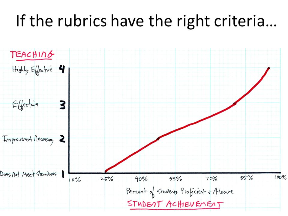 If the rubrics have the right criteria… 10