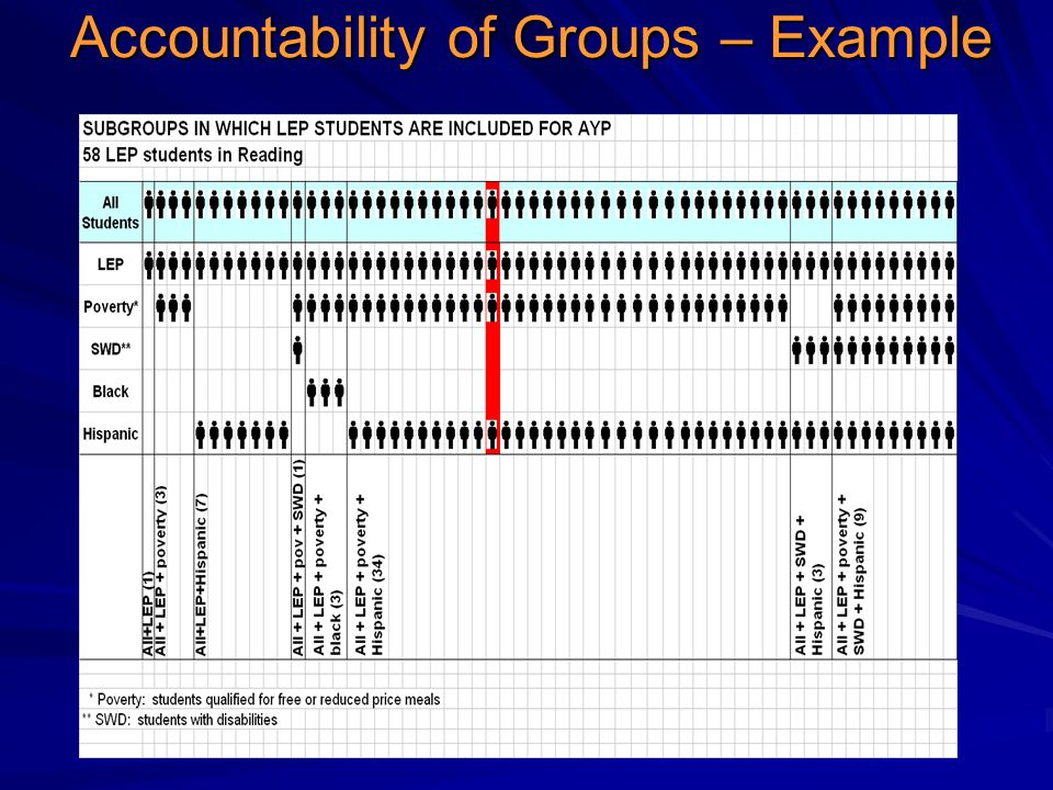 Accountability of Groups – Example