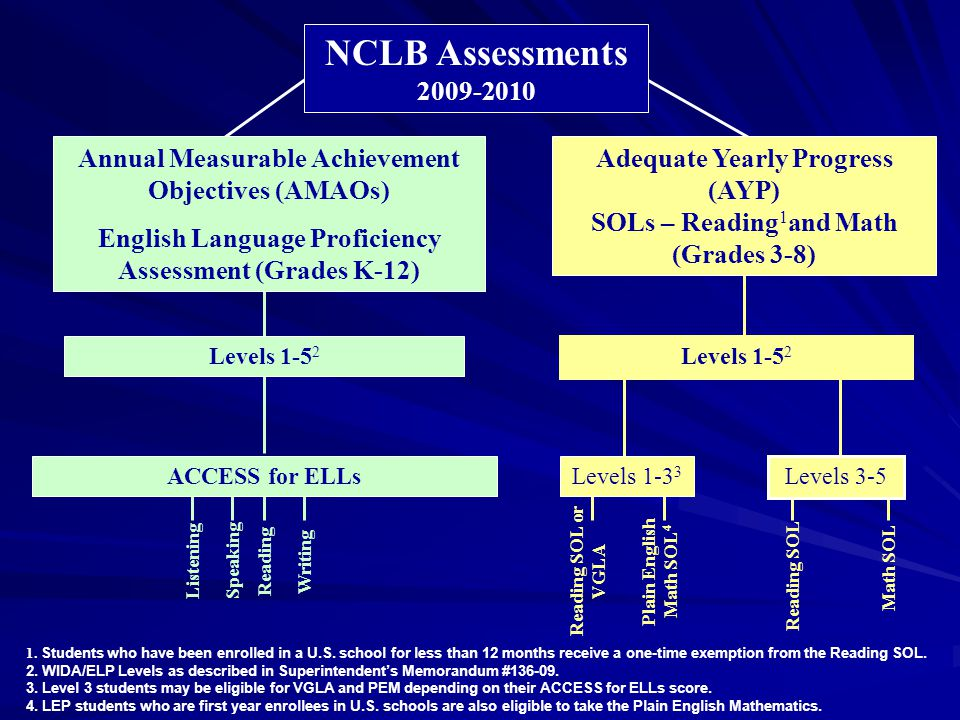 Reading SOL or VGLA Plain English Math SOL 4 Math SOL Reading SOL Levels 1-5 2 Annual Measurable Achievement Objectives (AMAOs) English Language Proficiency Assessment (Grades K-12) Levels 3-5 NCLB Assessments 2009-2010 Adequate Yearly Progress (AYP) SOLs – Reading 1 and Math (Grades 3-8) Listening Speaking Reading Writing ACCESS for ELLsLevels 1-3 3 1.