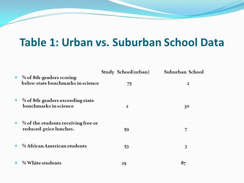 Table 1: Urban vs.