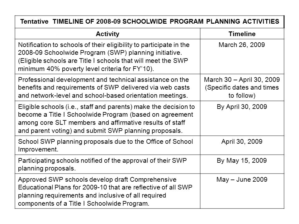 Tentative TIMELINE OF 2008-09 SCHOOLWIDE PROGRAM PLANNING ACTIVITIES ActivityTimeline Notification to schools of their eligibility to participate in the 2008-09 Schoolwide Program (SWP) planning initiative.