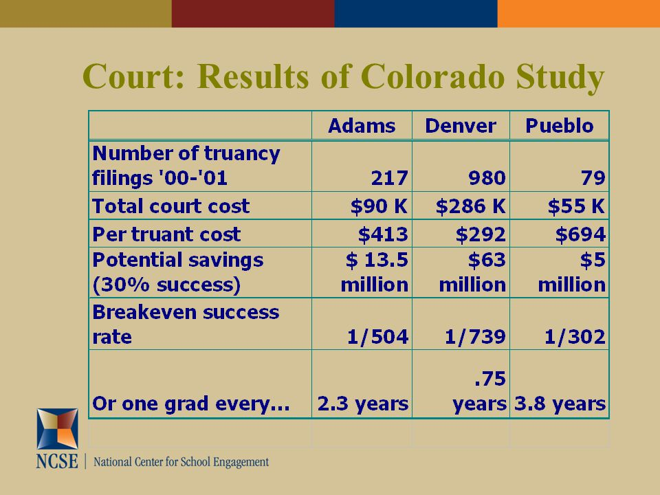 Court: Results of Colorado Study
