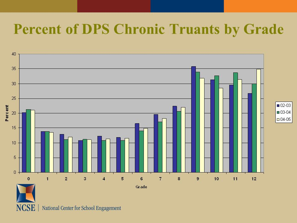 Percent of DPS Chronic Truants by Grade